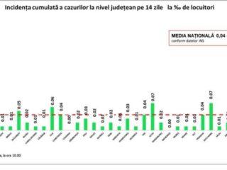 Bilanț COVID similar celui de ieri, cu un număr mai mic de teste