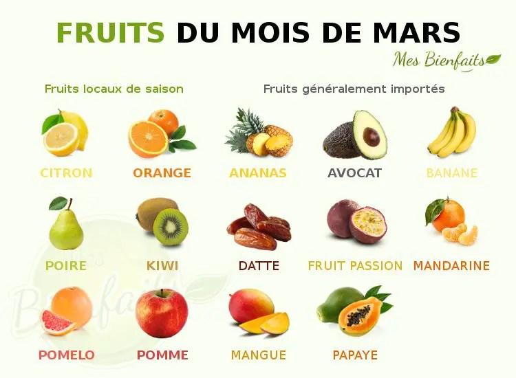 Infografía de frutas de marzo: local e importada