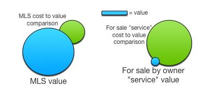 compare value mls