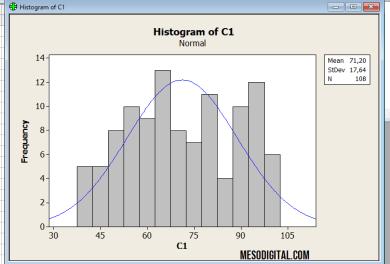Cara membuat histogram data otomatis dengan minitab 16