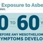 mesothelioma symptoms indications of asbestos exposuremesothelioma symptoms after asbestos exposure