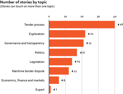 Number of stories by topic