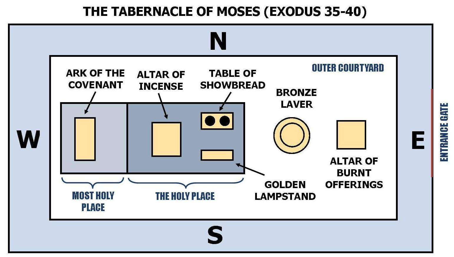 E26 1 The Operation Of The Tabernacle Teaches Us To Accept And Obey Our God Given Tasks
