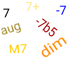 Majeur, mineur, juste, augmenté et diminué : les positions