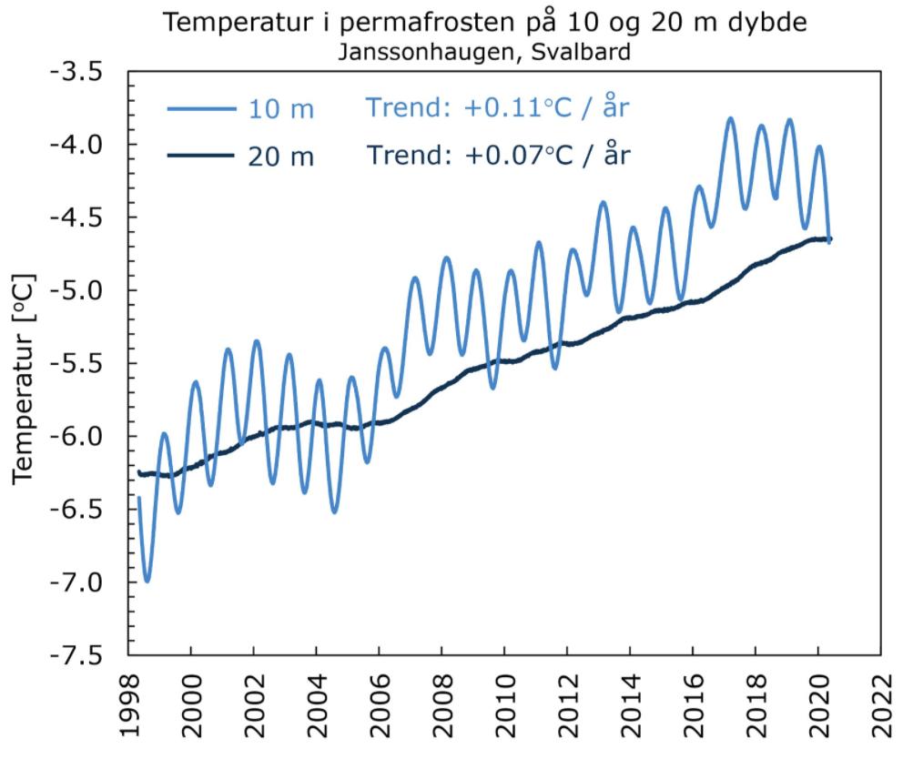 Figuren viser den stigende temperaturen i permafrosten på Svalbard siden 1990-tallet og frem til i dag.