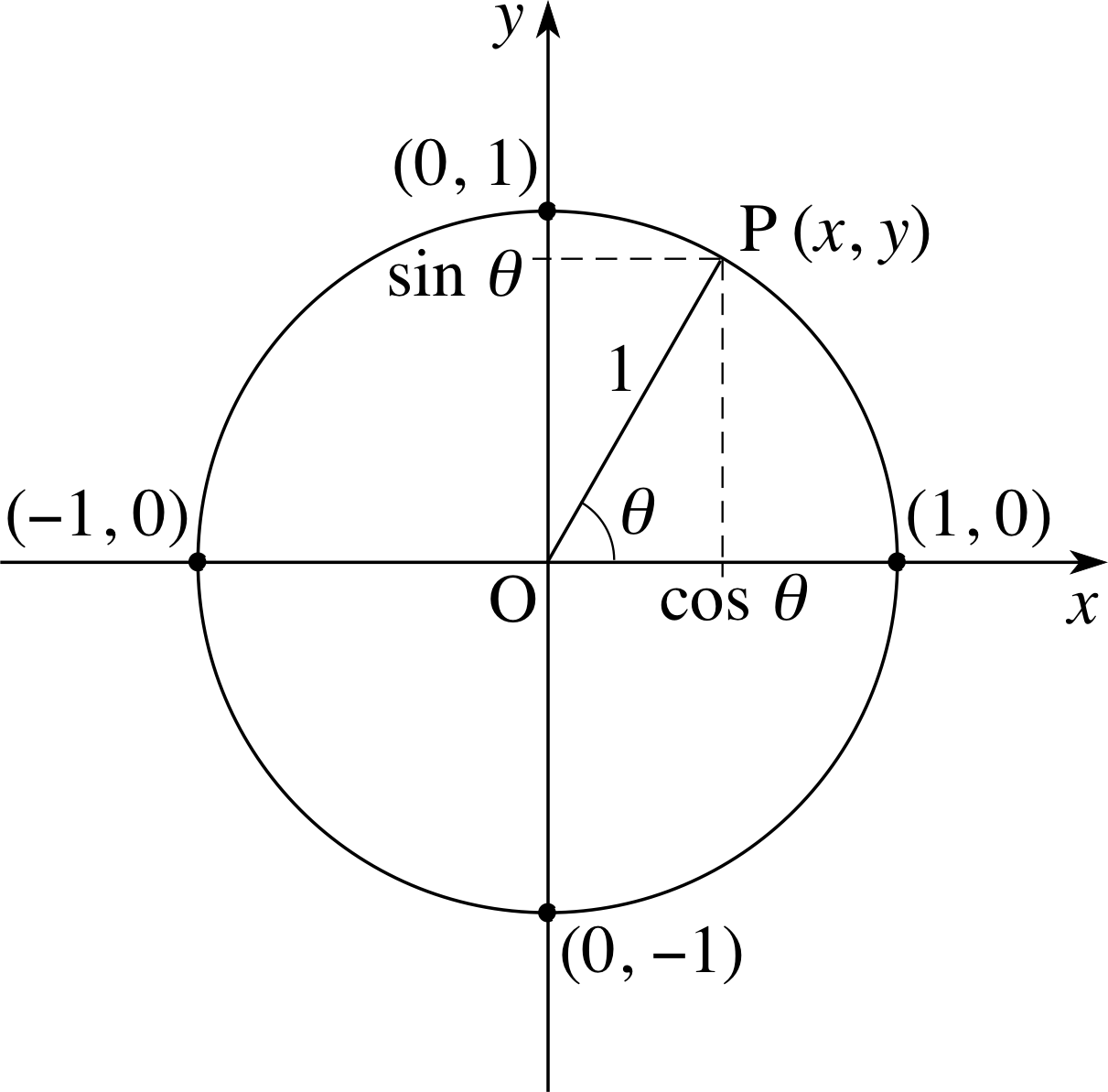 How To Find The Equation Of A Trig Function Graph