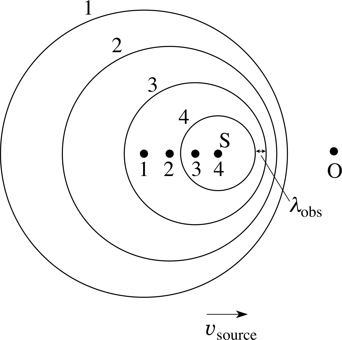 Doppler Effect Equation Moving Observer And Source