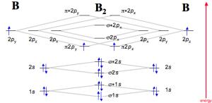 57A: \(\pi \)Bonding in \(CO_2\)  Chemistry LibreTexts