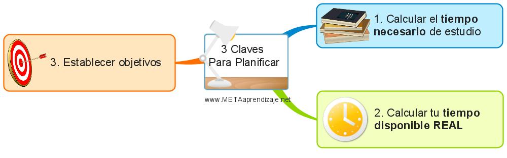 3-Claves--Para-Planificar