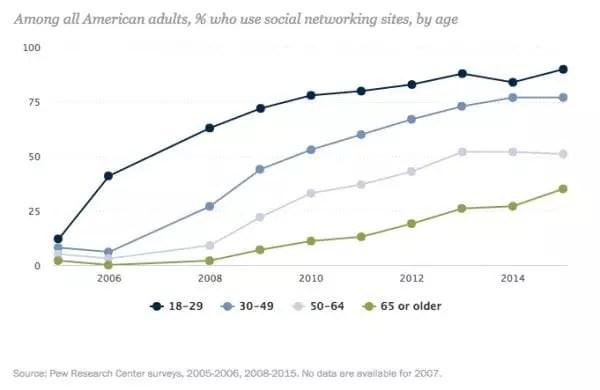Pew tendances des réseaux sociaux par groupe d'âge