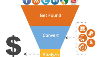 Stratégie et Méthodologie de l'Inbound Marketing