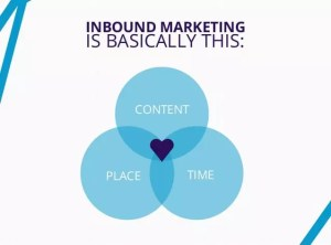 La Base de l'inbound Marketing