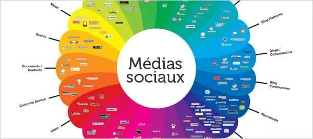 Réseaux sociaux et e-Marketing