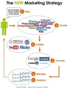 Entreprise avec une stratégie de marketing digital