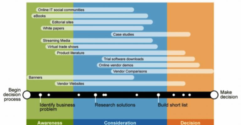 La carte du contenu dans le business B2B