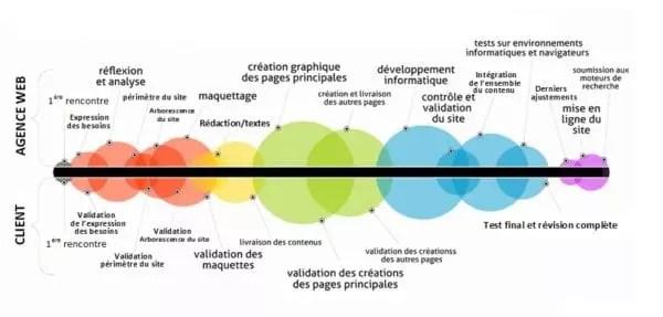 graphique du processus de création web