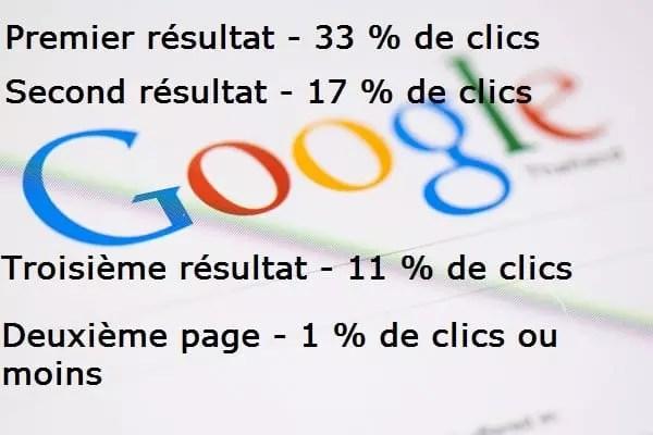 Les meilleurs résultats dans google