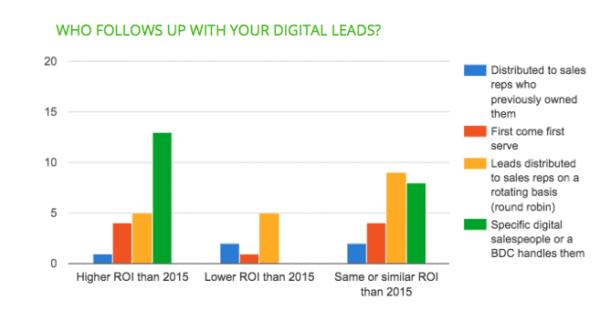 Leads digitaux