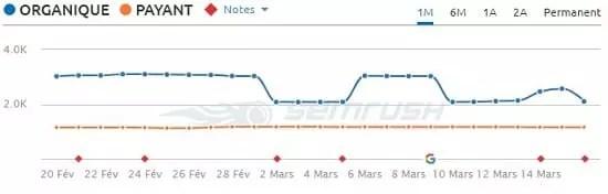 Site pénalisé par la mise à jour de l'algorithme de Google du 9 Mars 2018