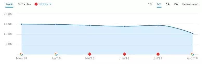 Une autre chute énorme lors de la mise à jour de l'algorithme Google du 1-8-2018