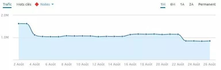 Chute massive lors de la mise à jour du classement général de Google du 1-8-2018.