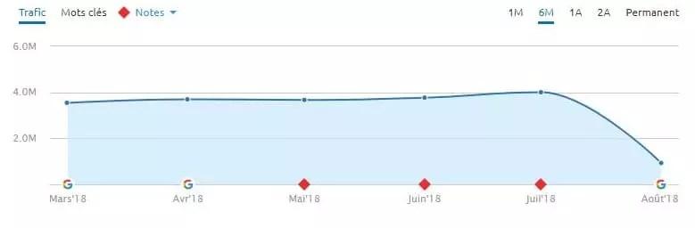 YMYL site internet en chute libre pendant la mise à jour Google du 01-08-2018