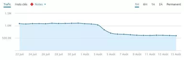 Un site de santé YMYL qui a chuté lors de la mise à jour de l'algorithme de Google le 8/1/18.