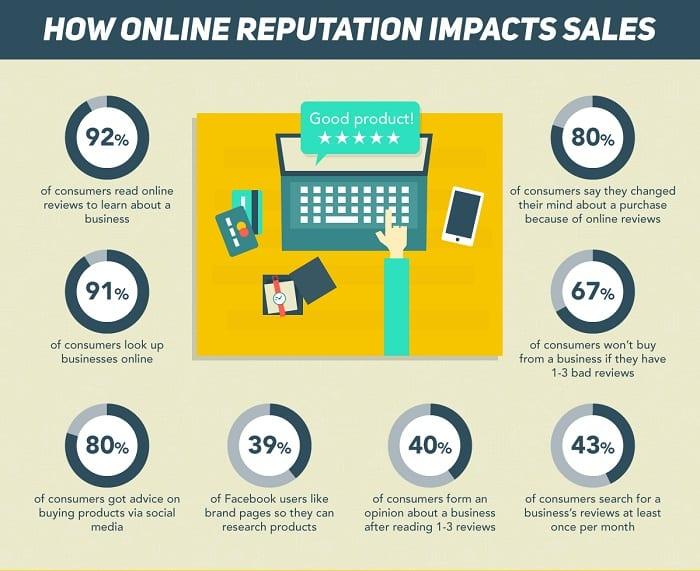 e-réputation gestion impact ventes