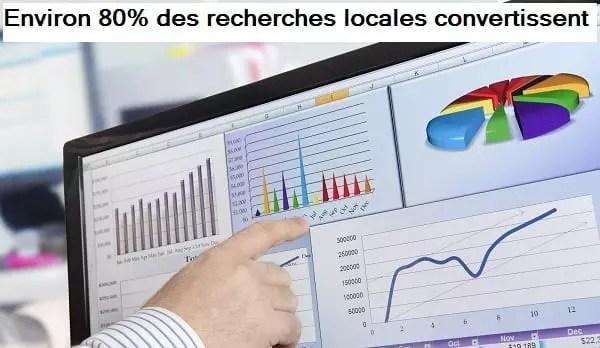 Une statistique sur le taux de conversion de la recherche locale