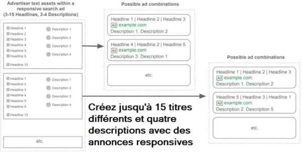 Une capture d'écran des variations de titre et de description pour les annonces responsives