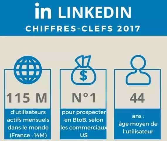 capture d'écran de pourquoi linkedin est important pour le marketing infographique