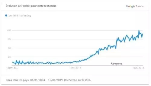 Google trends marketing de contenu