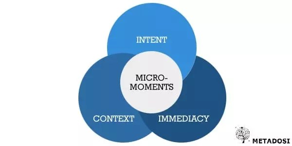 Mico Moments Marketing