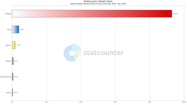 Parts de marché des moteurs de recherche en France 2019 source Statcounter