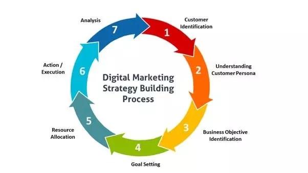 La stratégie de marketing numérique est une série d'actions qui vous permet d'utiliser les canaux de marketing en ligne pour atteindre vos objectifs.