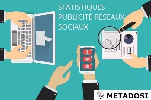Statistiques publicité réseaux sociaux : 7 statistiques sociales à connaître