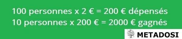 Équation de dépense vs retour