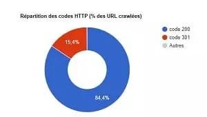 Analyse URL répondant en erreur