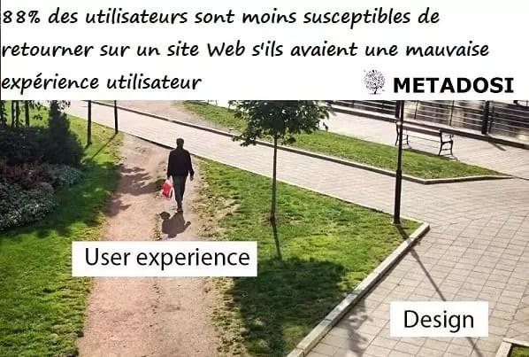 88 % des utilisateurs sont moins susceptibles de retourner sur un site Web s'ils ont eu une mauvaise expérience utilisateur.