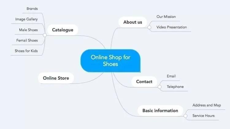 Mind Map pour un magasin de chaussures en ligne
