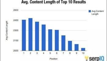 Long form content vs contenu court : Que faut-il écrire ?