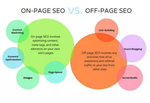Définition de l'optimisation SEO sur page et hors page