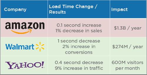 Amazon, Walmart, Yahoo loading time