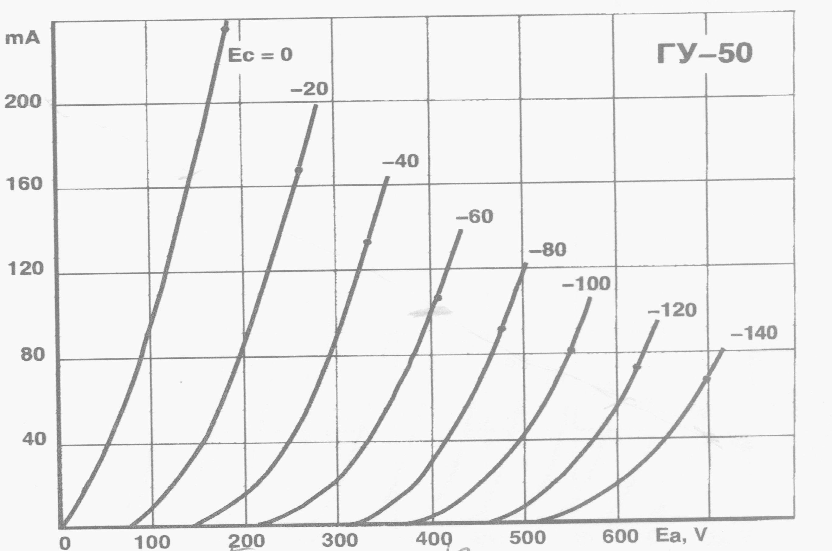 Audio Schematics For Gu50