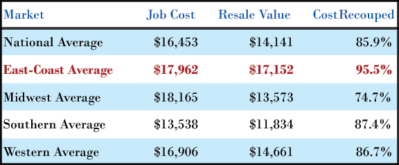 Metal Roofing Prices Per Sq Ft Total Cost Installed Vs