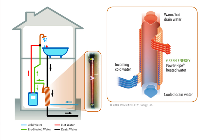 Energy Recovery System : Top green home improvements plus costs diy