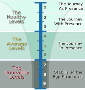 image of enneagram levels