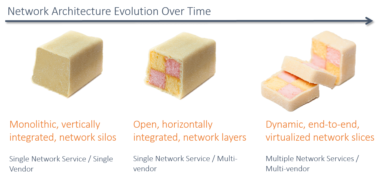5g-slicing-blog-battenberg-network-evolution.png