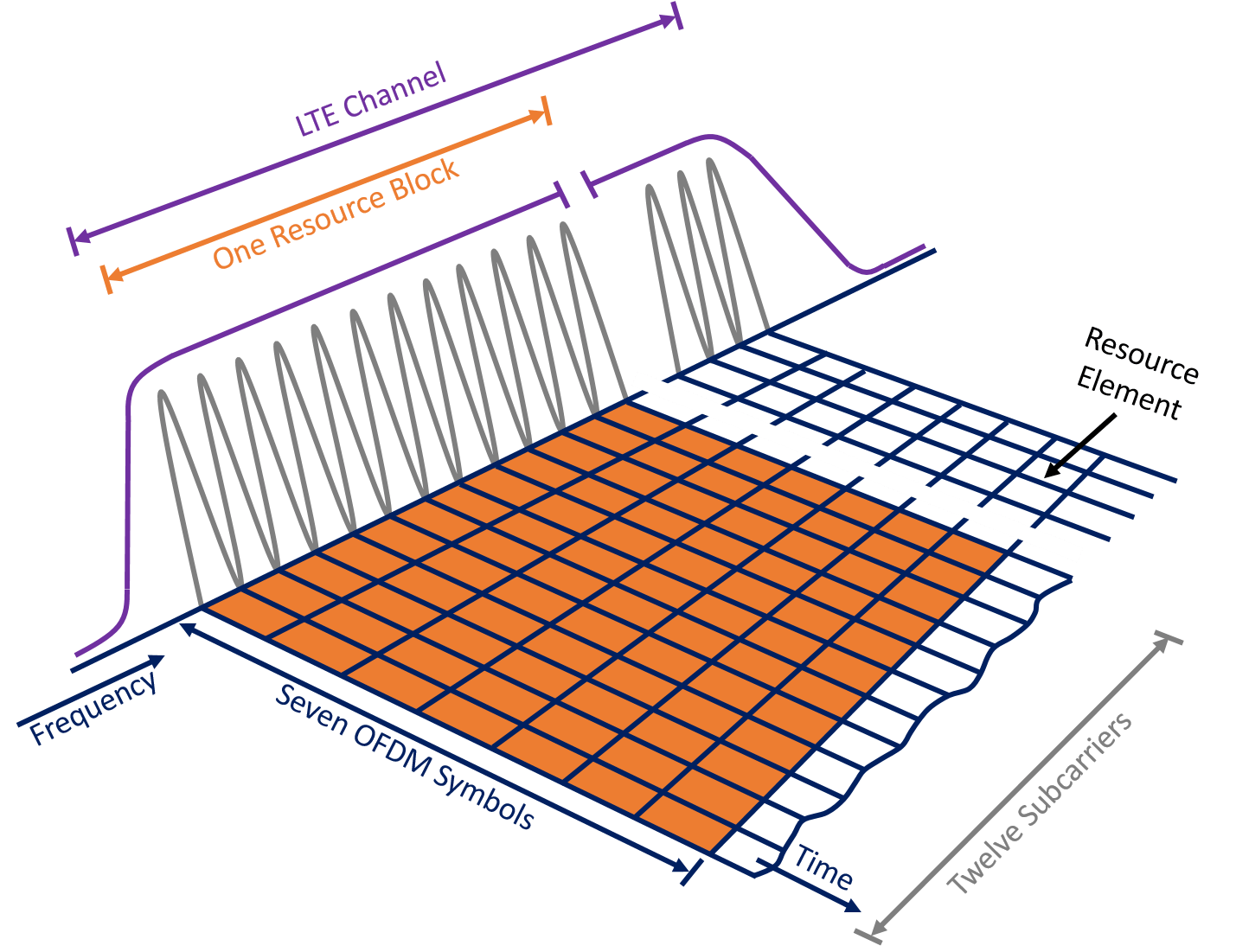 5G Network Slicing – Separating the Internet of Things from