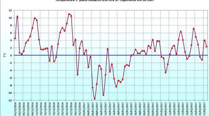 Si chiude l'Inverno Meteorologico 2016-2017